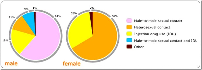 USA - Male, Female & Homosexual AIDS chart avert.org