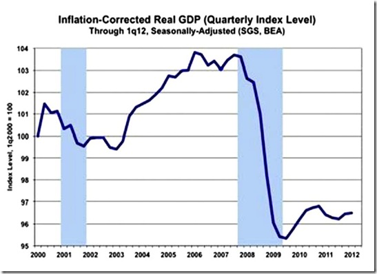 Inflation-Corrected Read GDP (Quarterly Index Level)