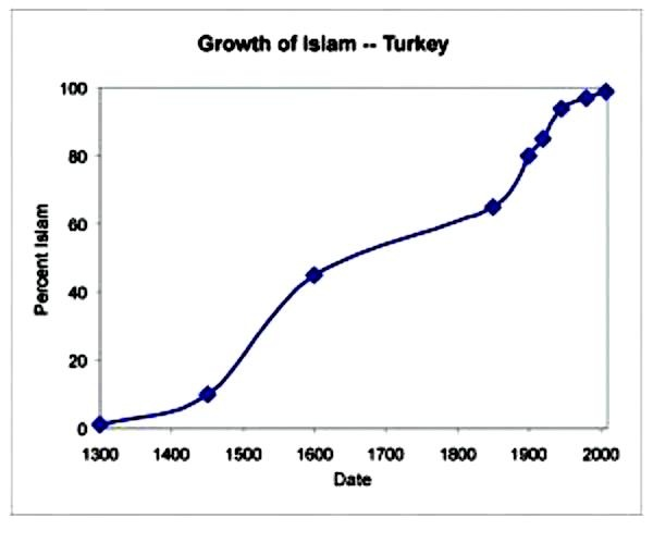 an essay on the growth of islam Comparing the rise of islam to the rise of both faiths began as the teachings of a single man and both witnessed exponential, almost miraculous growth in just a.