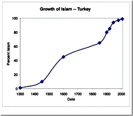 Growth of Islam - Turkey Chart