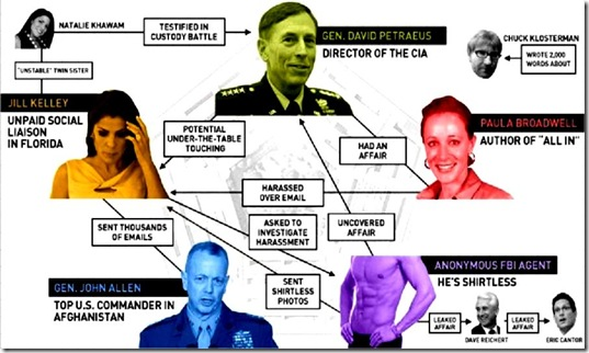 gawker-flowchart-petraeus-sex scandal