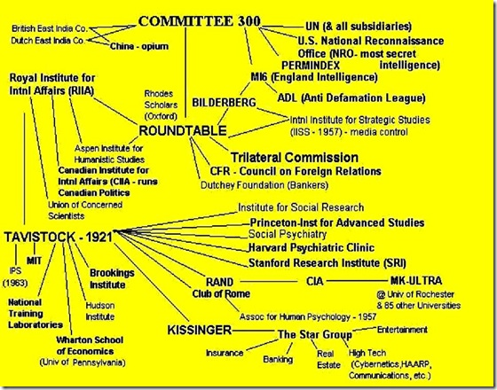 Conspiracy Theory Flow Chart