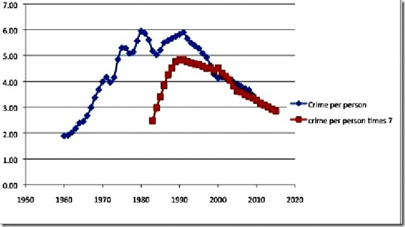 national crime rates, number of abortions, and number of people graph