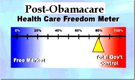 Obamacare Freedom Meter