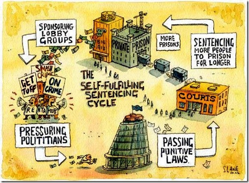 Privatized Prison Capitalistic Corruption