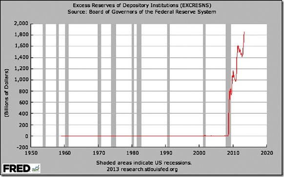 Excessive Reserves of Depository Institutions Chart
