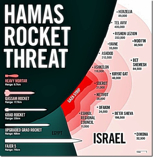 Hamas Rocket Threat