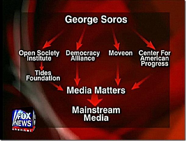 George Soros Media Empire