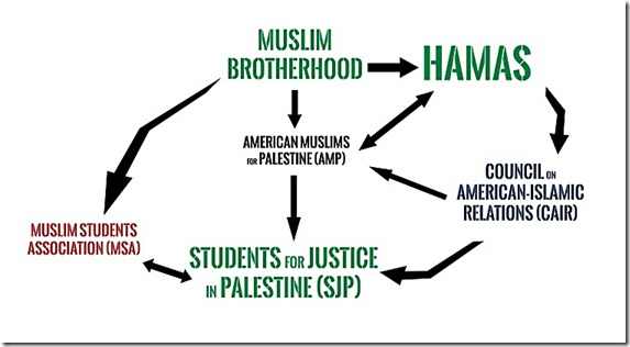 MB-Hamas terrori network USA