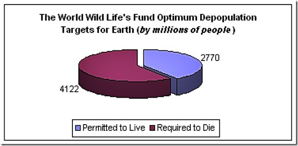 WWF Population Pie Chart