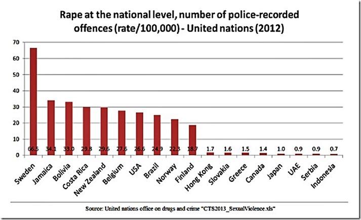 Natl Level Rape per 100,000 graph