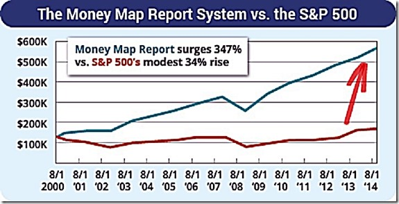 Money Map Support System vs the S&P 500 (2014)