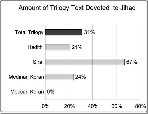Islamic Trilogy devoted to Jihad