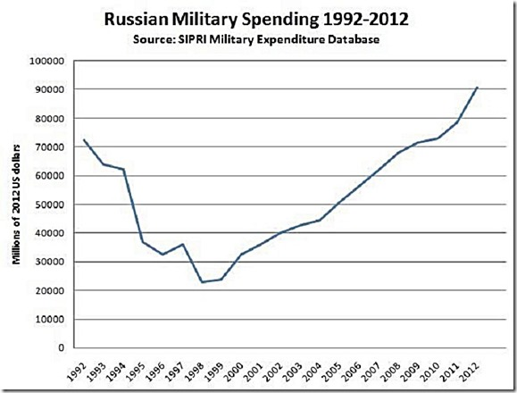 Russian Military Spending 1992-2012