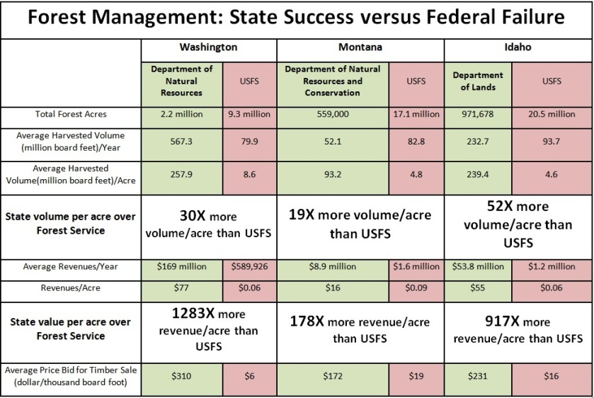 Forest Management- State Success vs Federal Failure
