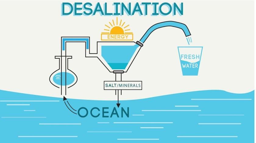 Water Desalination
