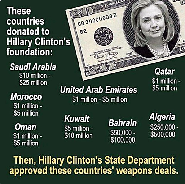 Clinton Foundation Foreign Donors