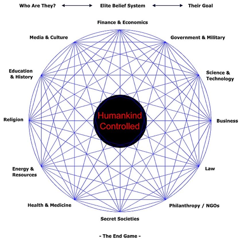 Global Humankind Controlled Diagram