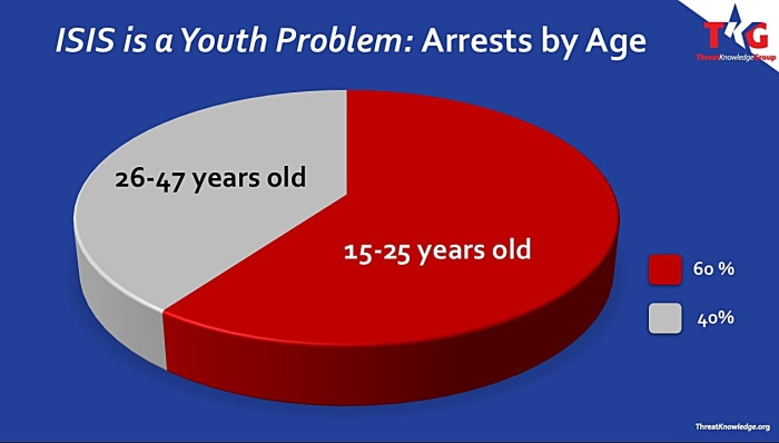 isis-youth-problem-arrests-by-age