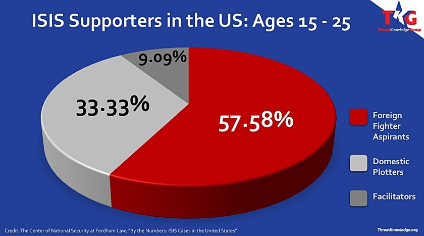 isissupporters-in-us-ages-15-25