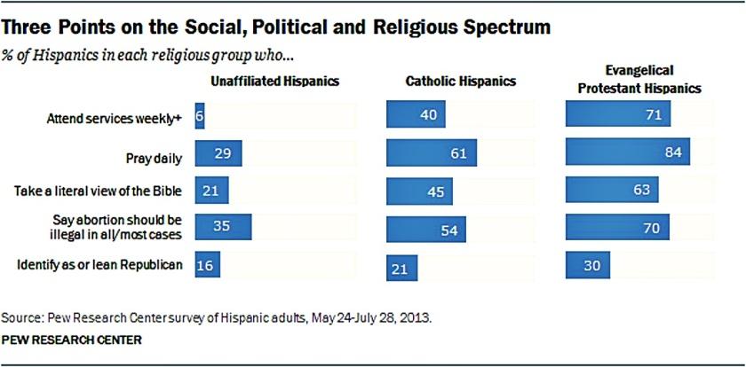 pew-3-pts-on-social-political-religious-hispanic-spectrum