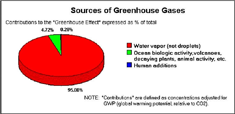 climate-myth-greebhouse-gases