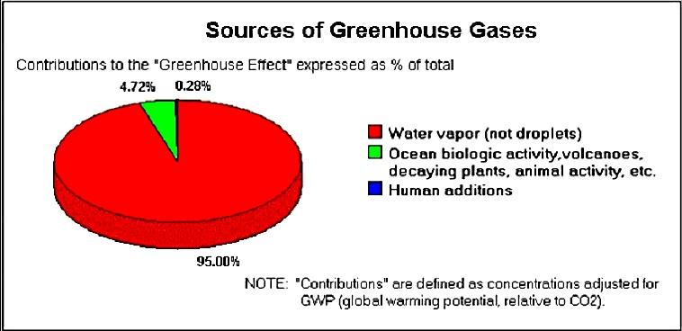 climate-myth-greebhouse-gases